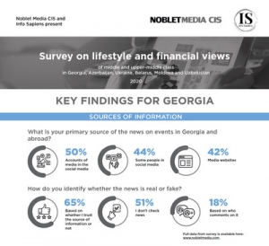 The Views of Georgians on Personal Finances, Family and Career in 2020